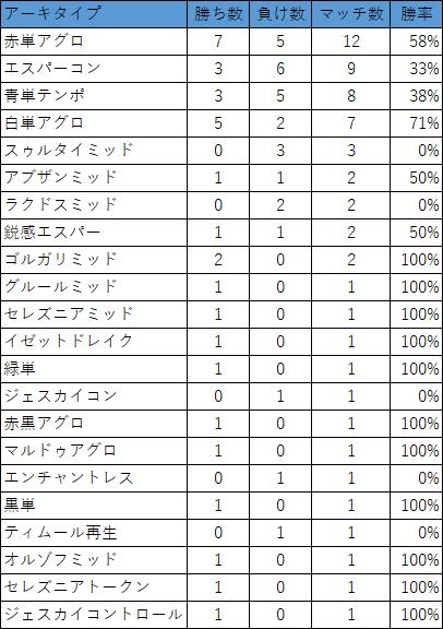 MTG】アリーナスタンダード 鋭感エスパー デッキ – 職業プロ ...
